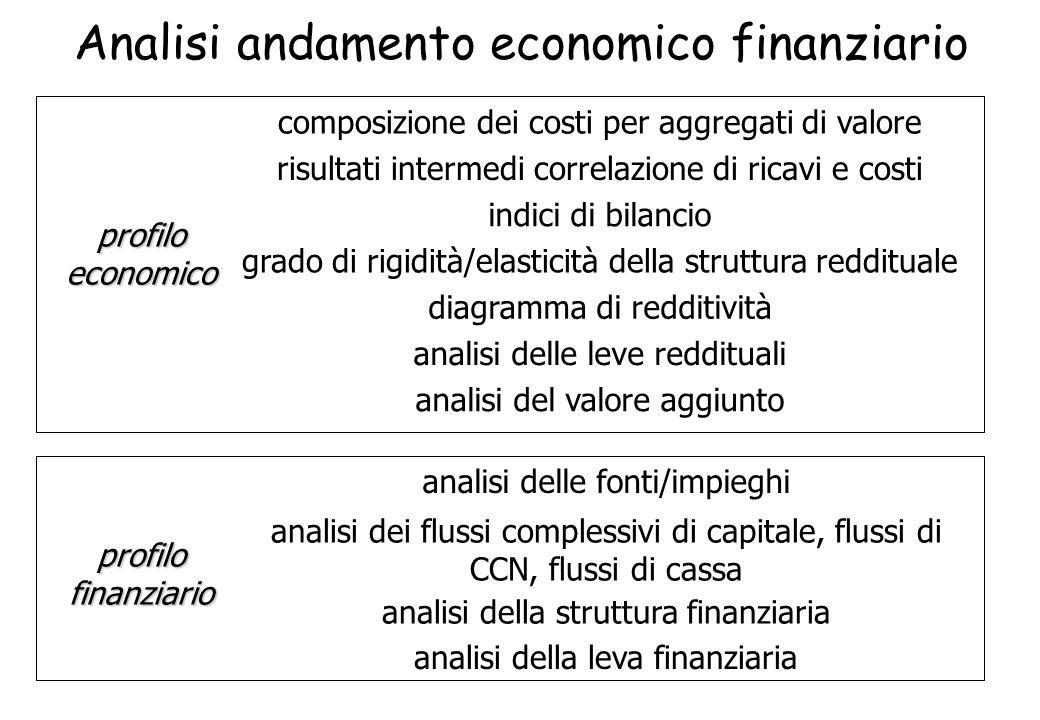 Analisi andamento economico finanziario