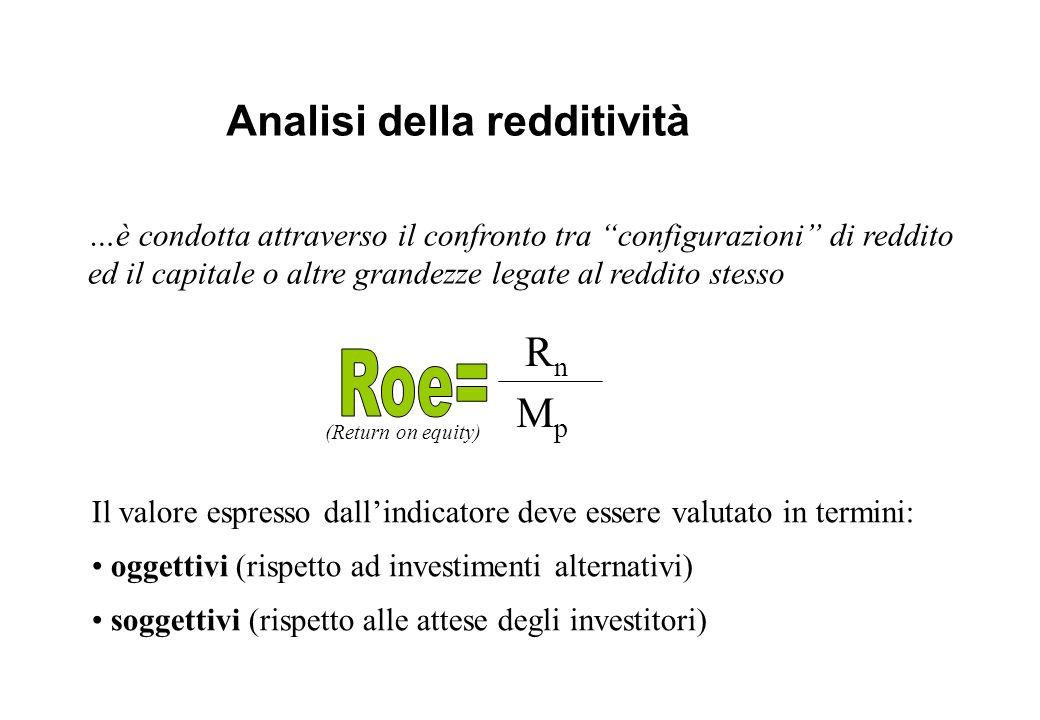 Analisi della redditività