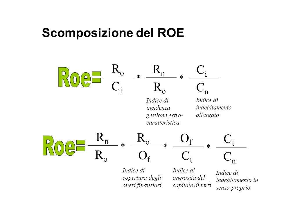 Roe= Roe= Scomposizione del ROE Ro Rn Ci Ci Ro Cn Rn Ro Of Ct Ro Of Ct