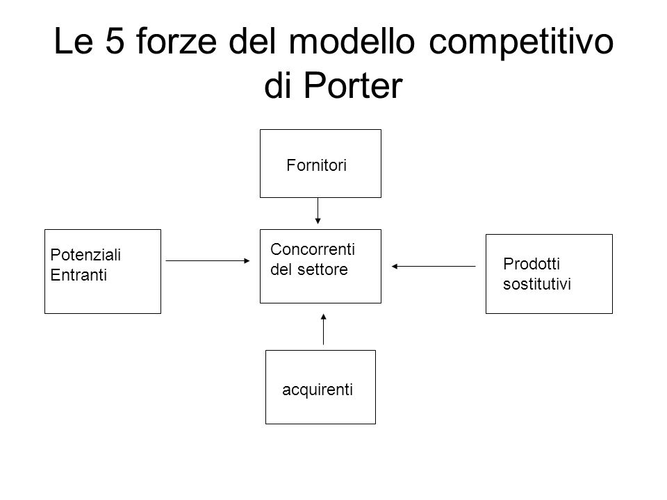 Le 5 forze del modello competitivo di Porter