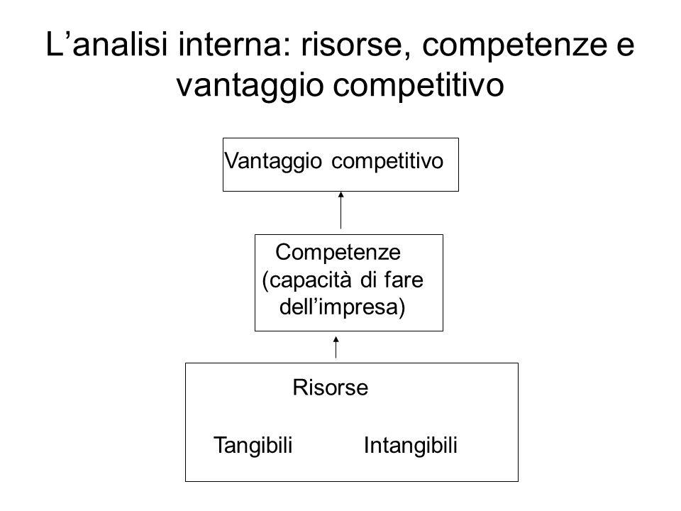 L'analisi interna: risorse, competenze e vantaggio competitivo