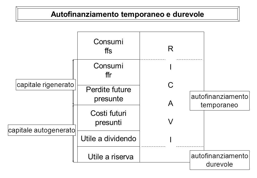 Autofinanziamento temporaneo e durevole
