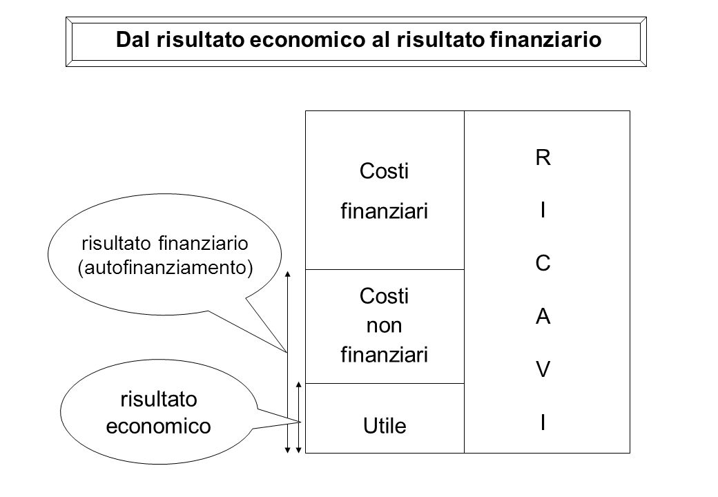 Dal risultato economico al risultato finanziario
