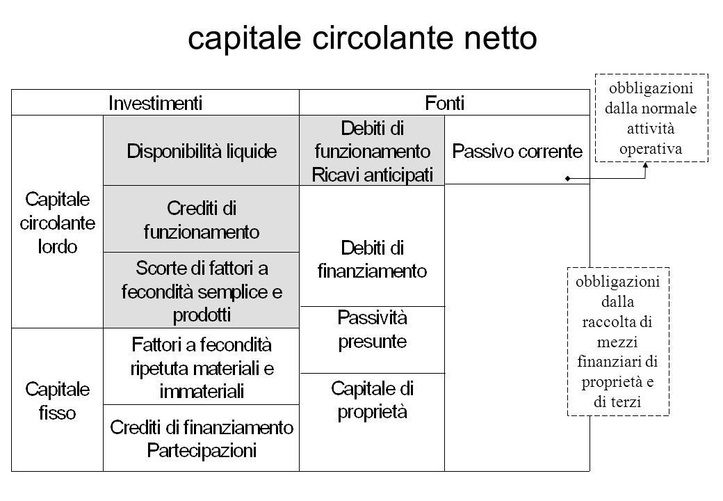 capitale circolante netto