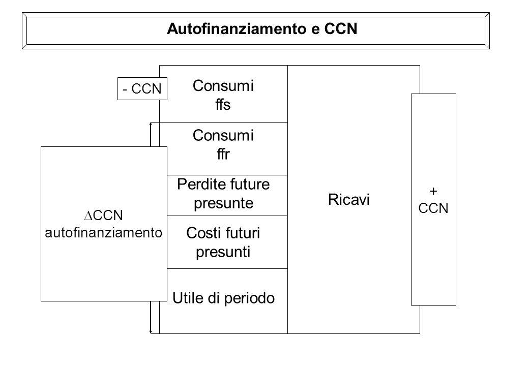 Autofinanziamento e CCN