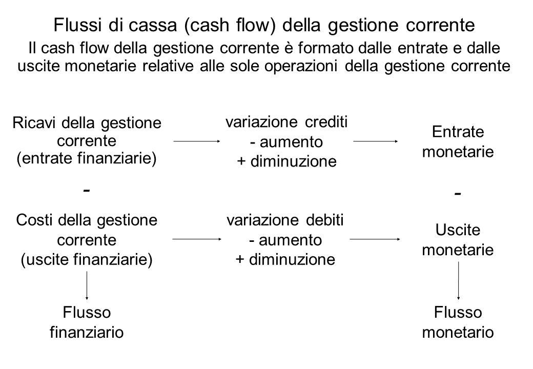 - - Flussi di cassa (cash flow) della gestione corrente
