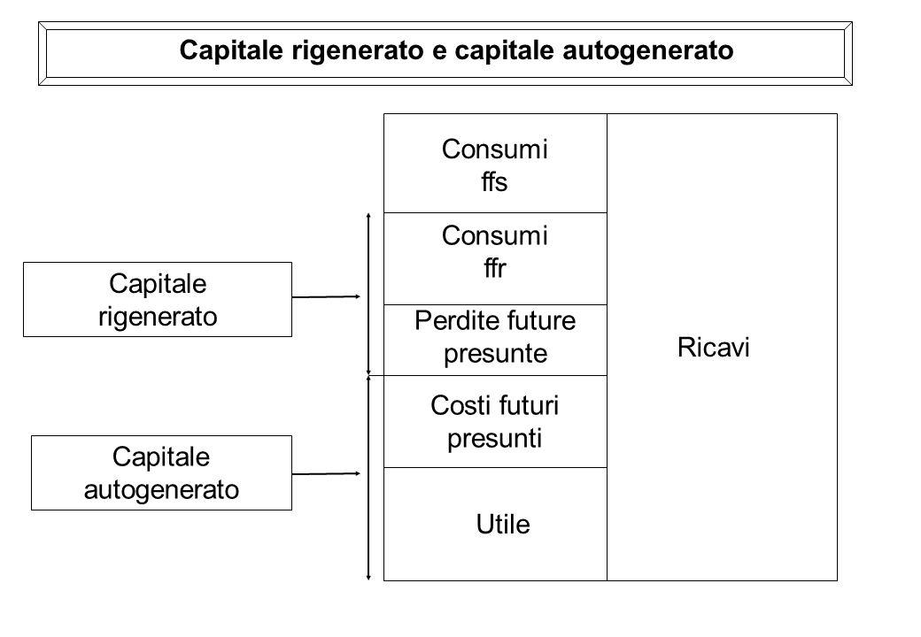 Capitale rigenerato e capitale autogenerato