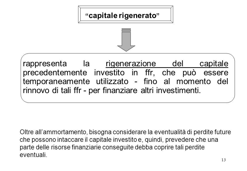 capitale rigenerato