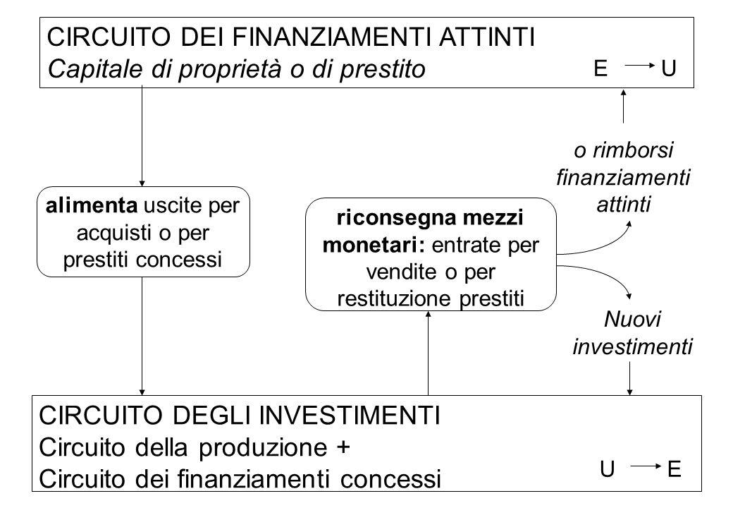 CIRCUITO DEI FINANZIAMENTI ATTINTI Capitale di proprietà o di prestito