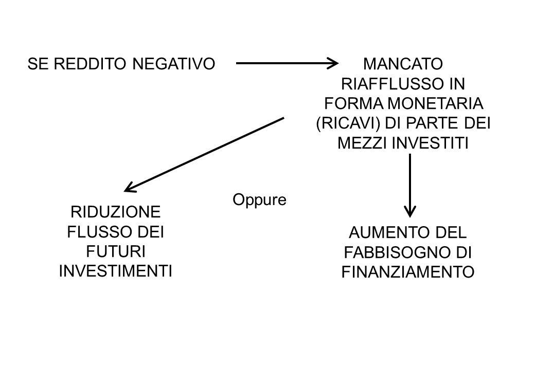 RIDUZIONE FLUSSO DEI FUTURI INVESTIMENTI