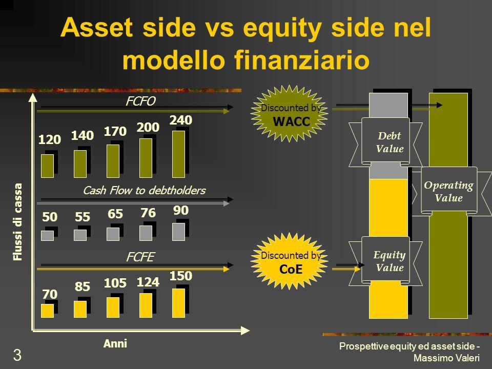 Asset side vs equity side nel modello finanziario