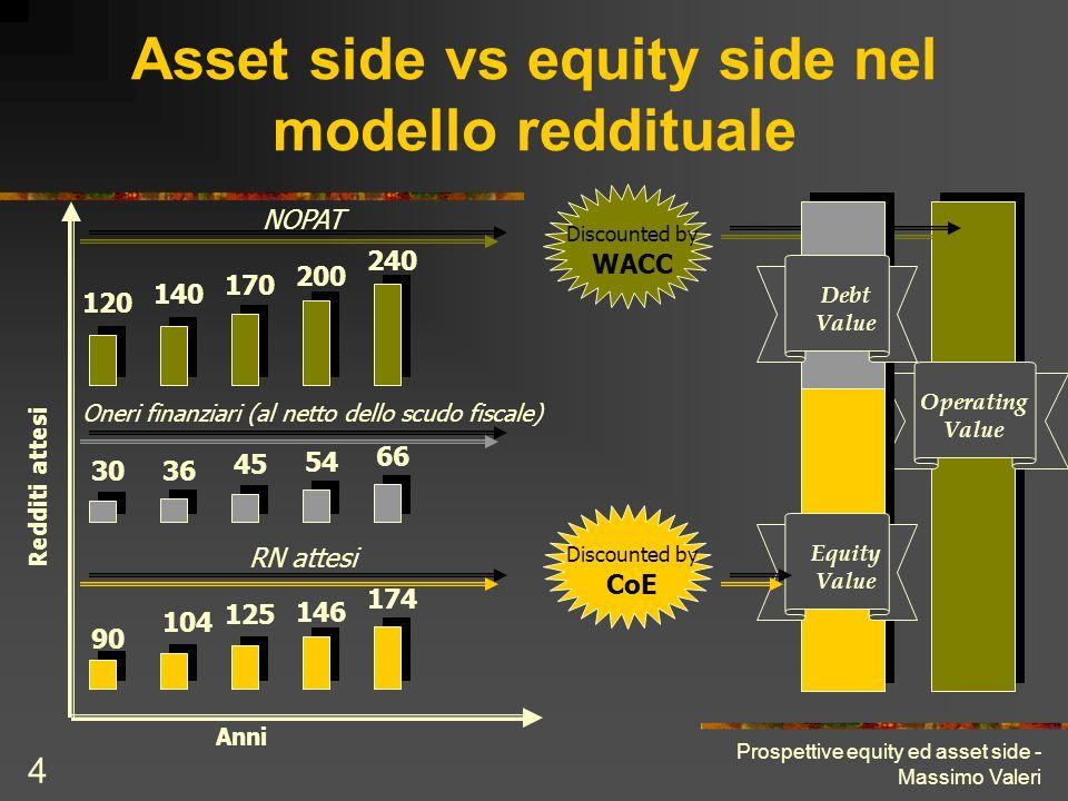 Asset side vs equity side nel modello reddituale