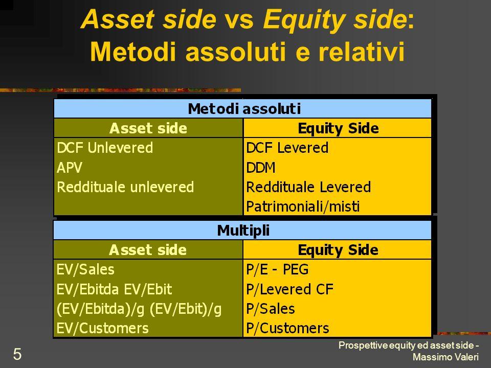 Asset side vs Equity side: Metodi assoluti e relativi