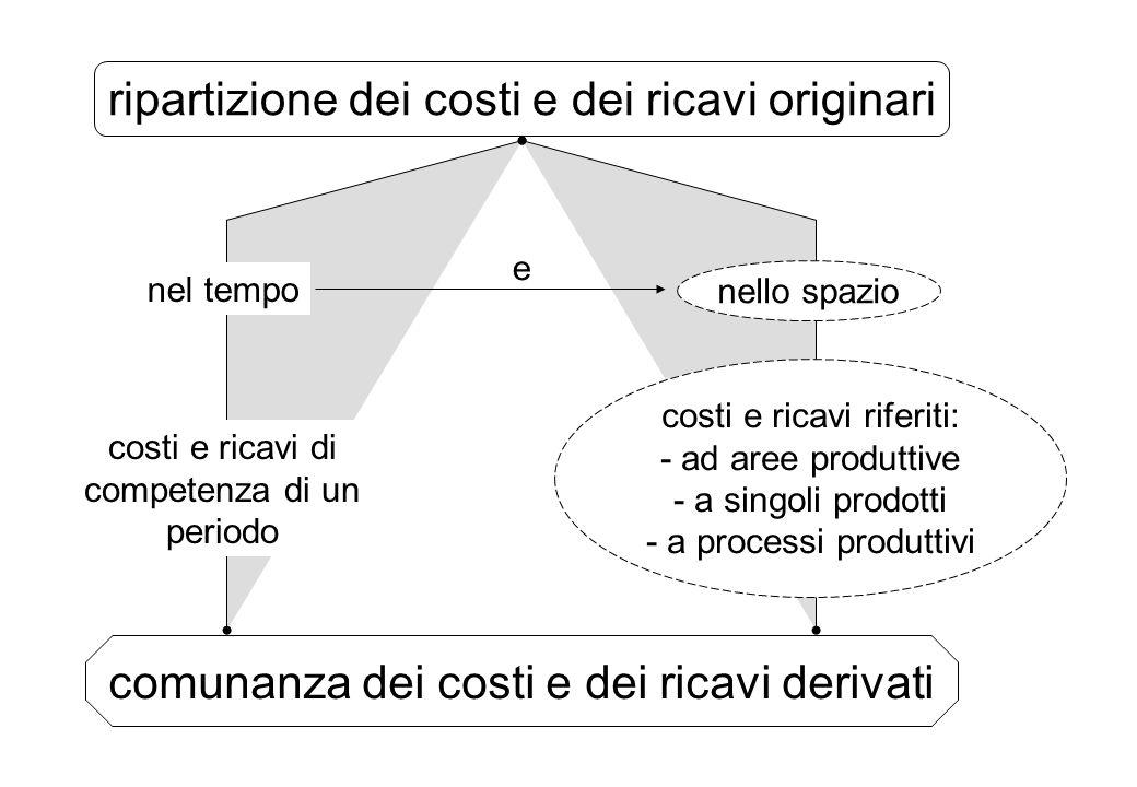 ripartizione dei costi e dei ricavi originari