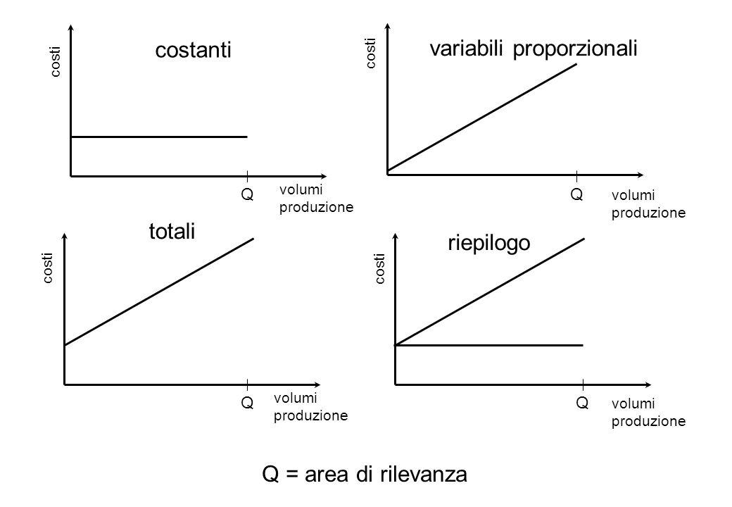 variabili proporzionali