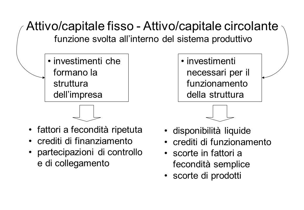 Attivo/capitale fisso - Attivo/capitale circolante