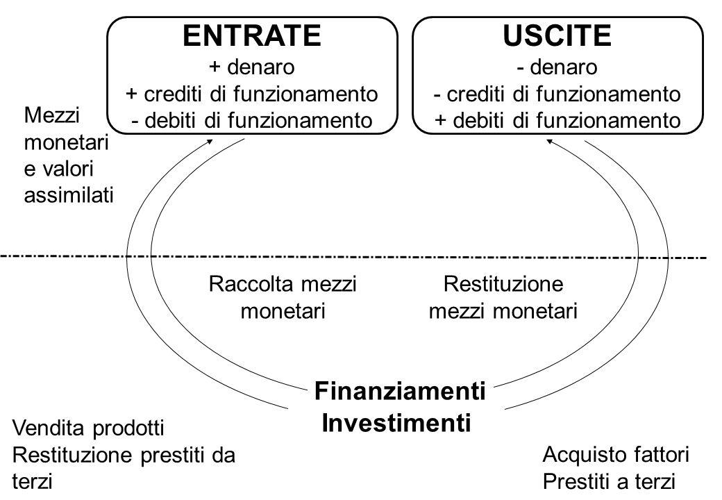 ENTRATE USCITE Finanziamenti Investimenti + denaro