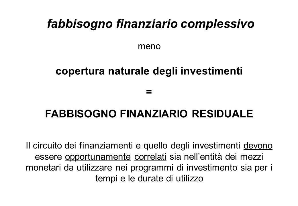 fabbisogno finanziario complessivo