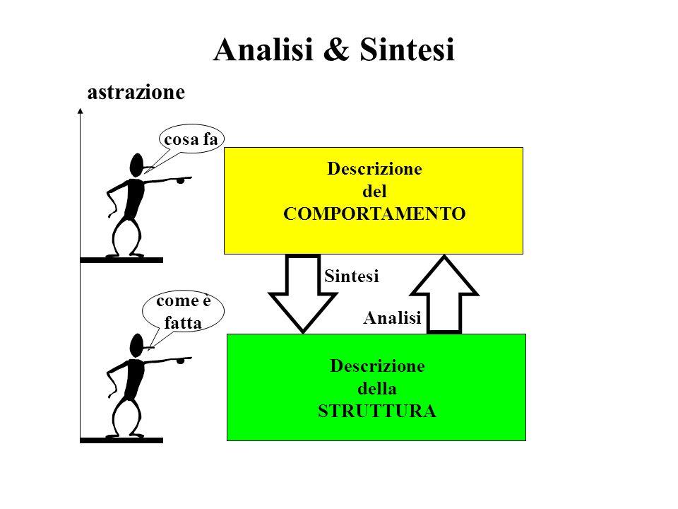 Analisi & Sintesi astrazione cosa fa Descrizione del COMPORTAMENTO