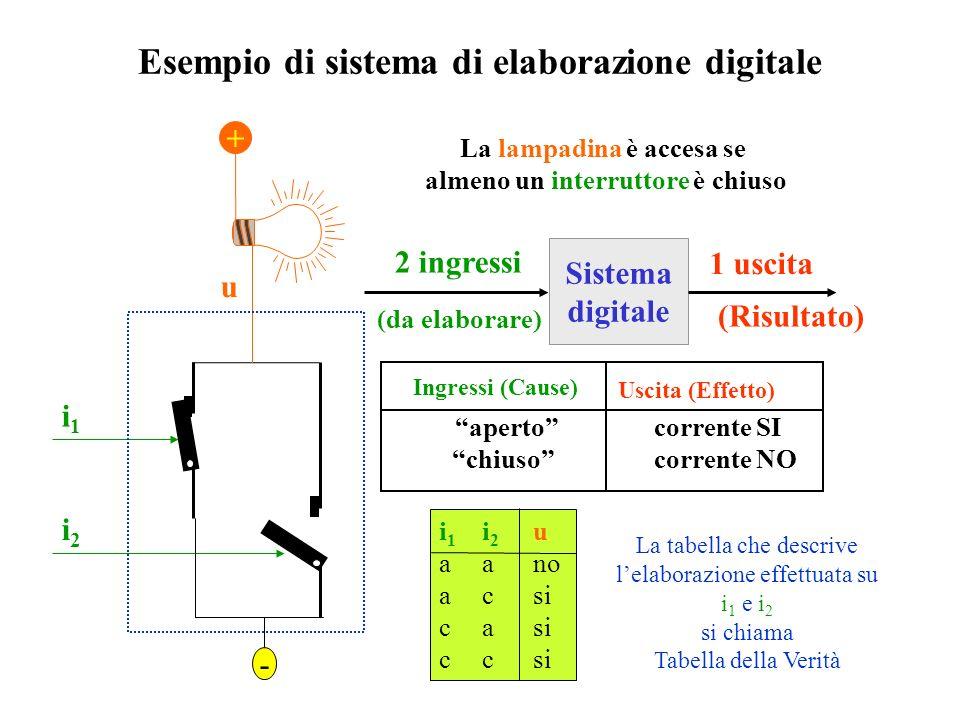 Esempio di sistema di elaborazione digitale