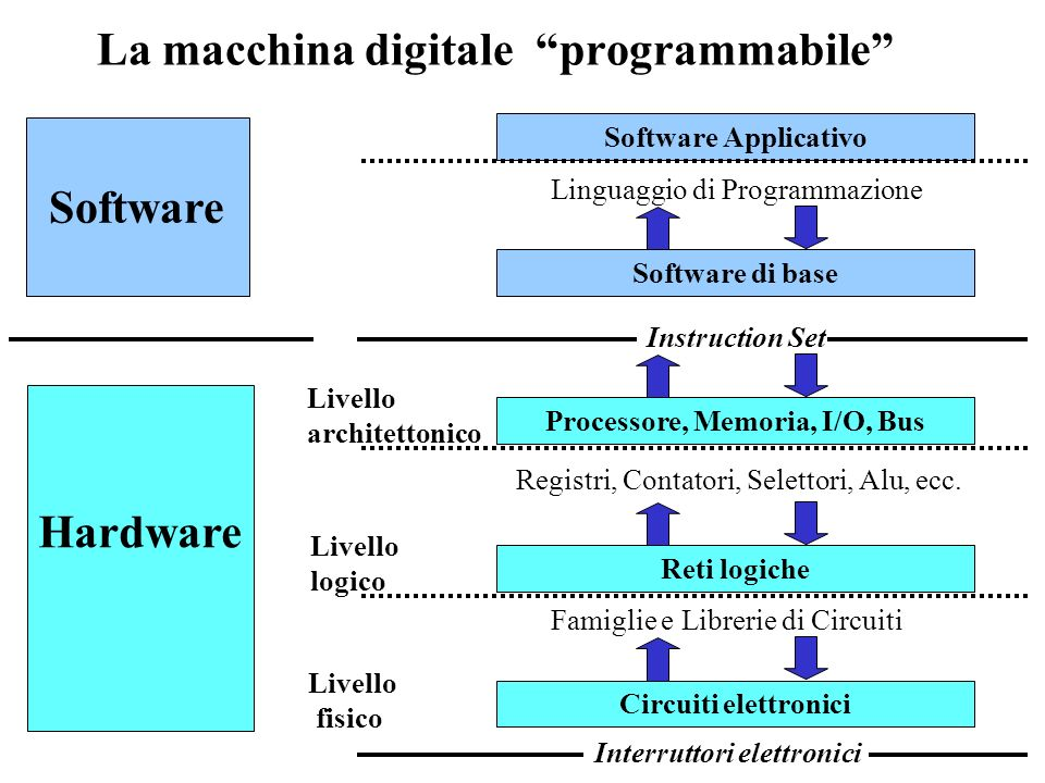 La macchina digitale programmabile