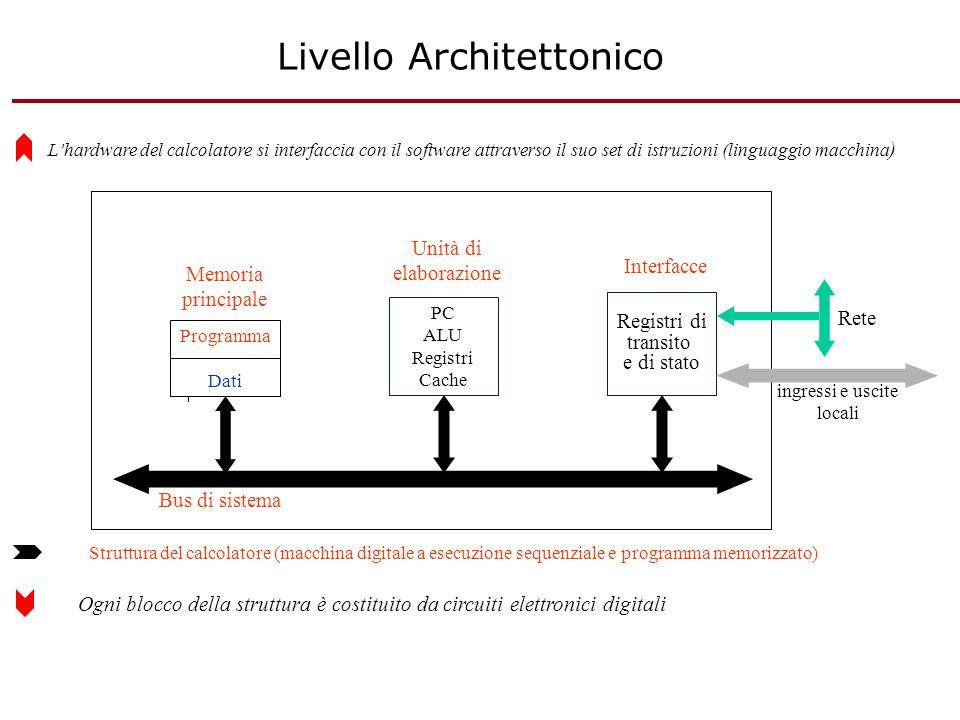Livello Architettonico