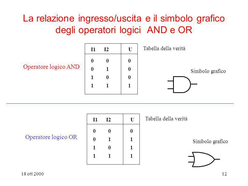La relazione ingresso/uscita e il simbolo grafico degli operatori logici AND e OR