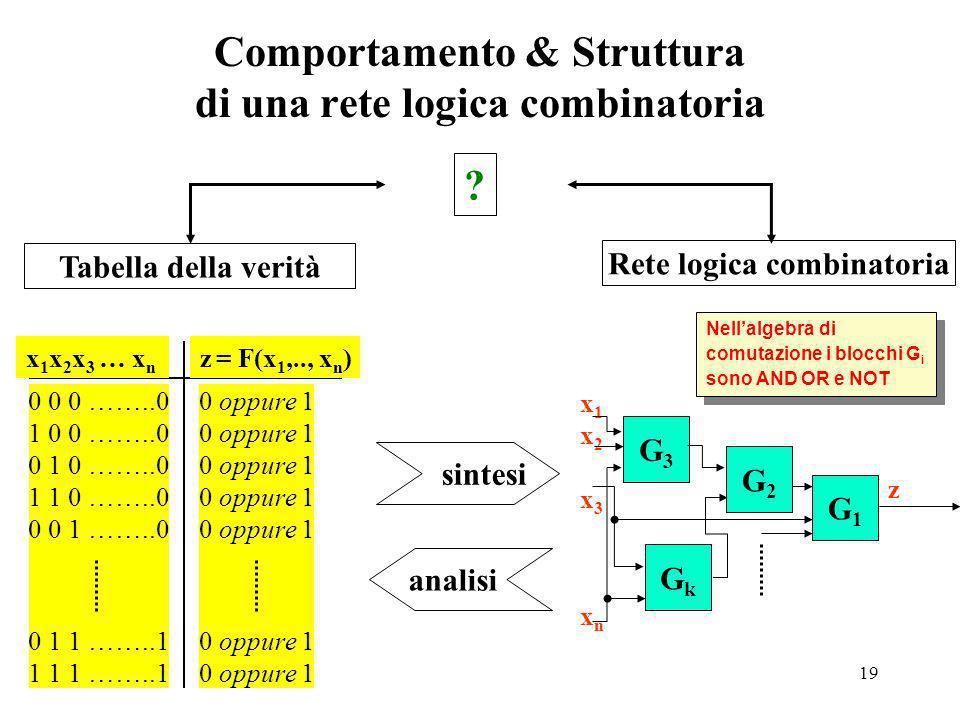 Comportamento & Struttura di una rete logica combinatoria