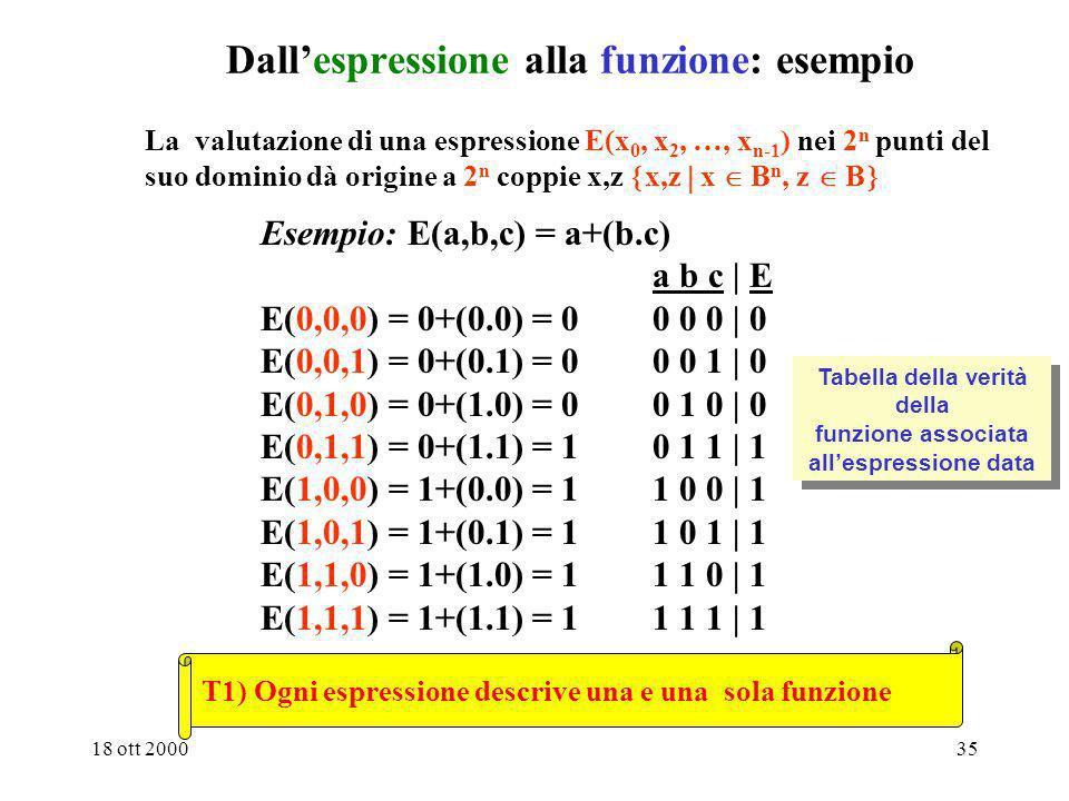 Dall'espressione alla funzione: esempio