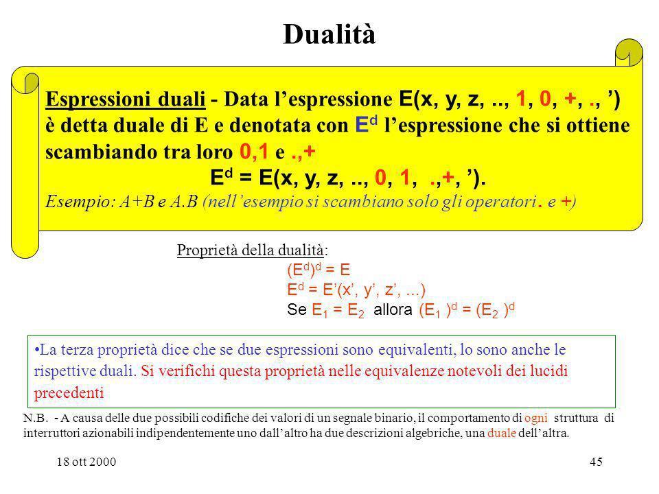 Dualità Espressioni duali - Data l'espressione E(x, y, z, .., 1, 0, +, ., ') è detta duale di E e denotata con Ed l'espressione che si ottiene.