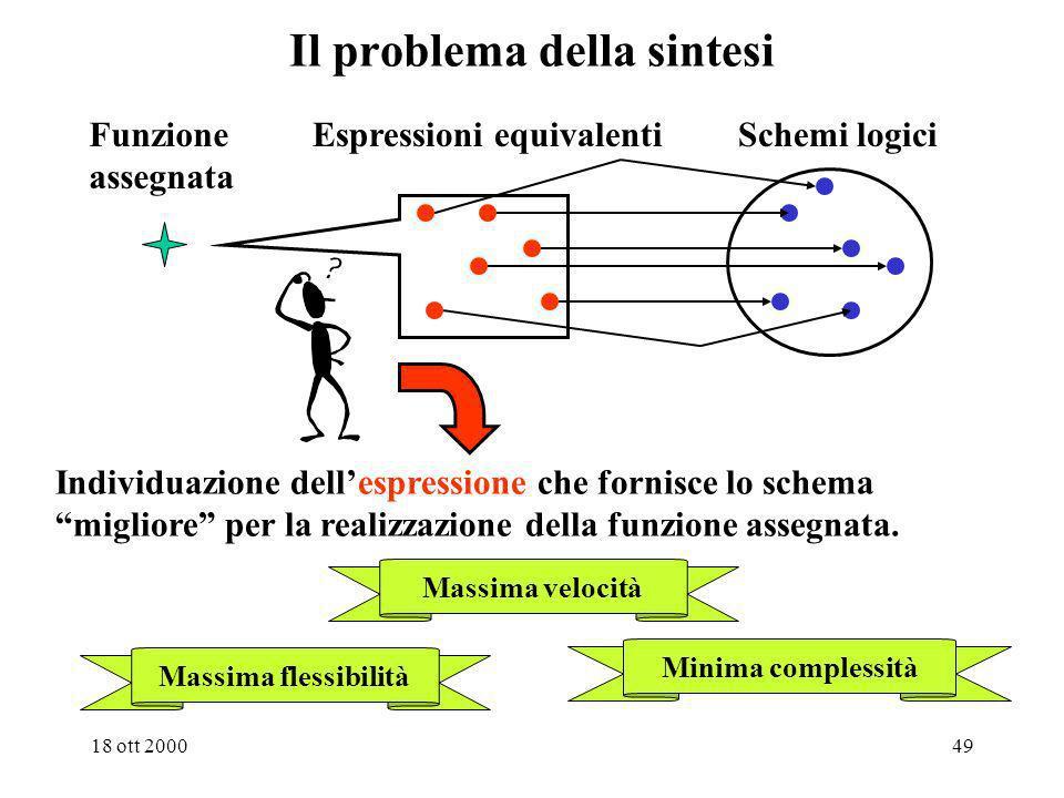 Il problema della sintesi