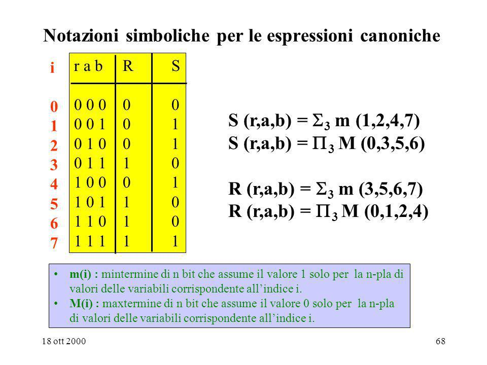 Notazioni simboliche per le espressioni canoniche