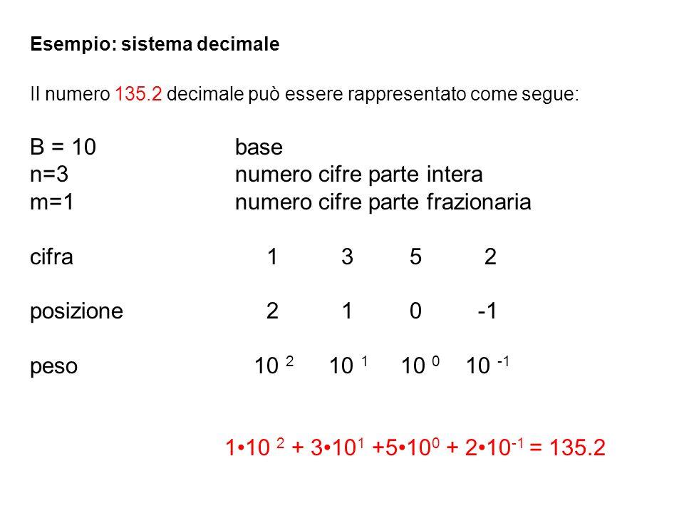 n=3 numero cifre parte intera m=1 numero cifre parte frazionaria