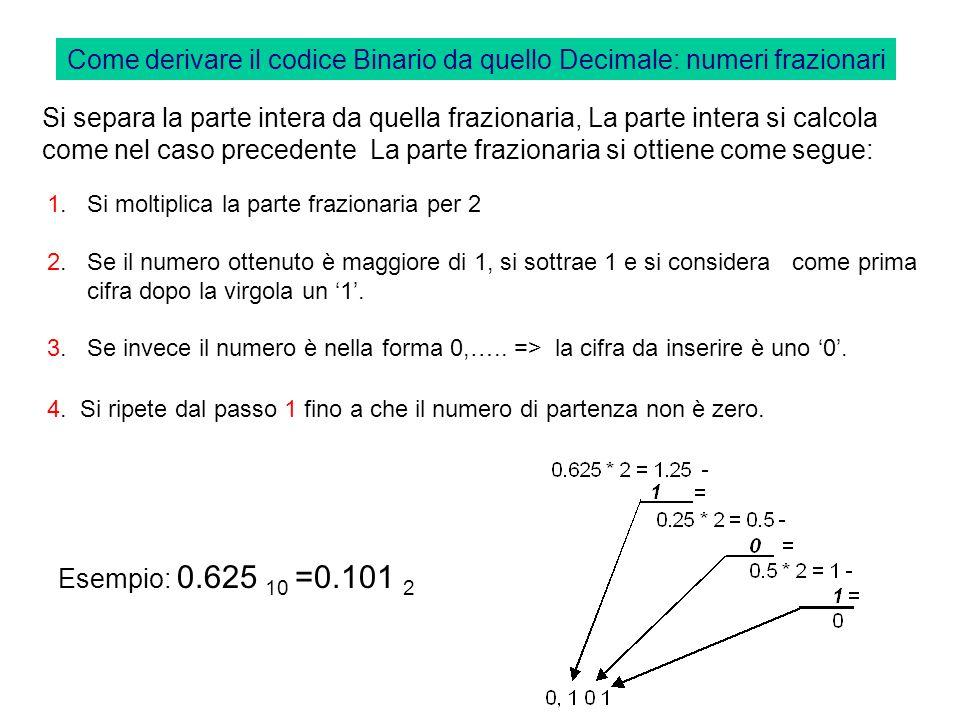 Come derivare il codice Binario da quello Decimale: numeri frazionari