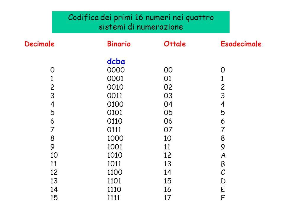 Codifica dei primi 16 numeri nei quattro sistemi di numerazione