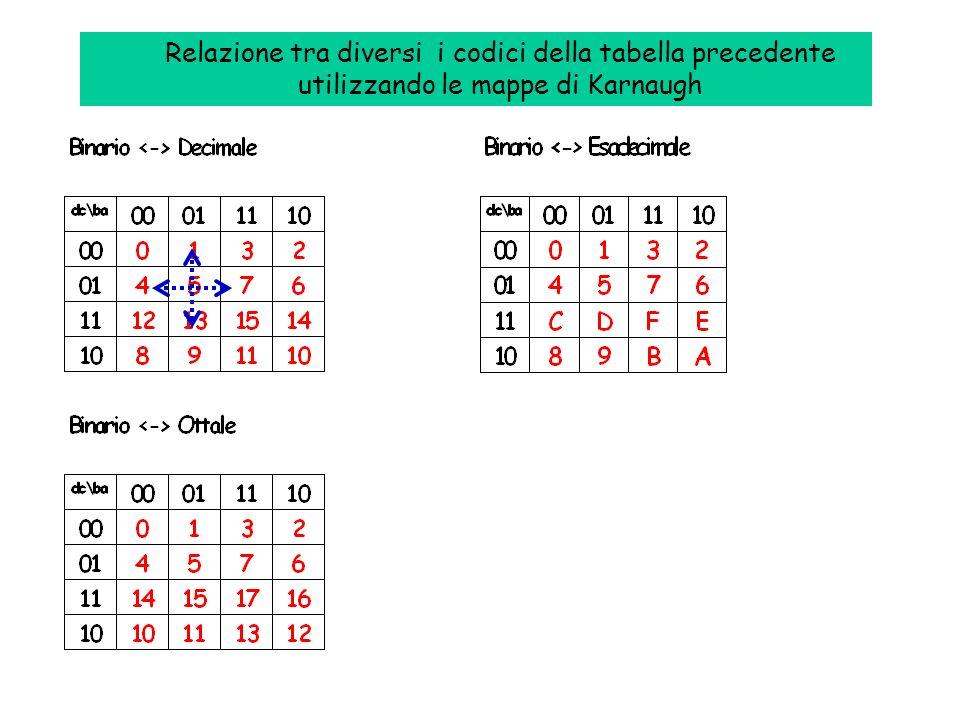Relazione tra diversi i codici della tabella precedente utilizzando le mappe di Karnaugh
