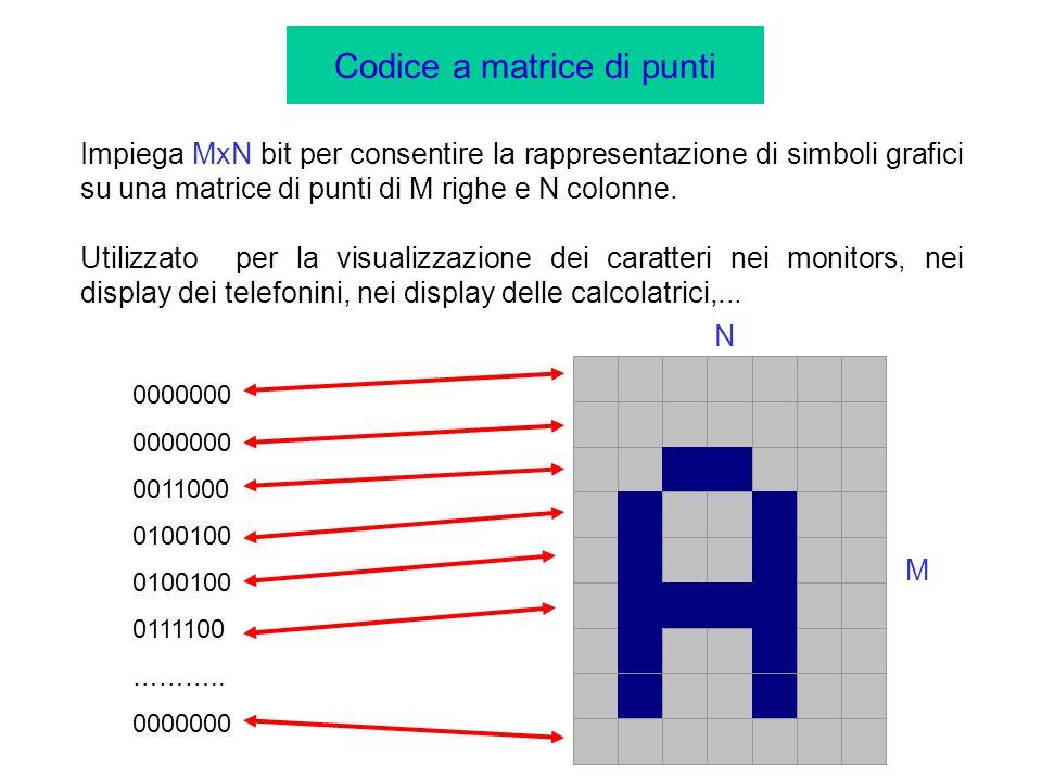 Codice a matrice di punti