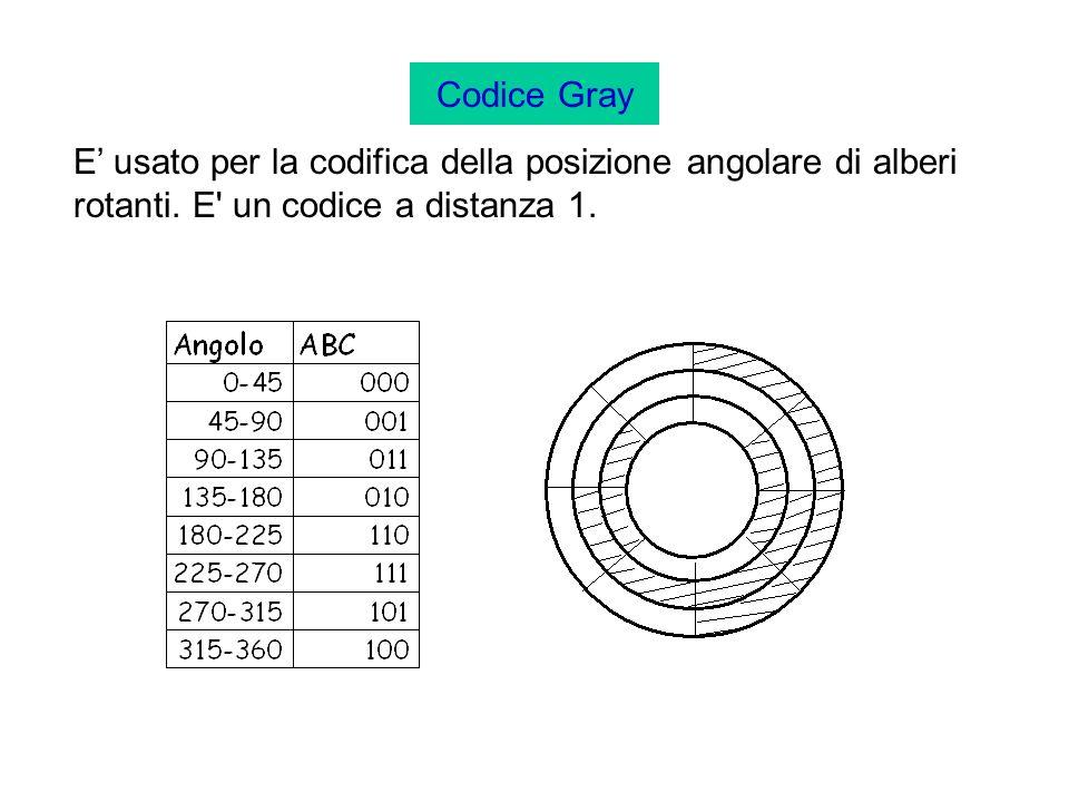 Codice Gray E' usato per la codifica della posizione angolare di alberi rotanti.