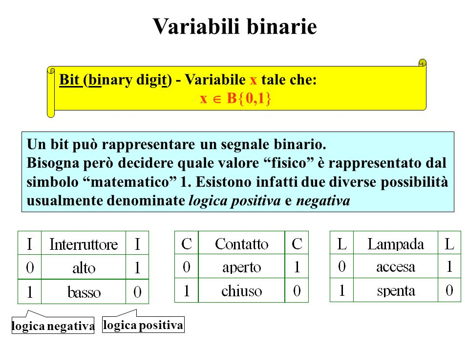 Variabili binarie Bit (binary digit) - Variabile x tale che: