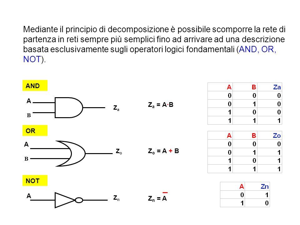 Mediante il principio di decomposizione è possibile scomporre la rete di partenza in reti sempre più semplici fino ad arrivare ad una descrizione basata esclusivamente sugli operatori logici fondamentali (AND, OR, NOT).