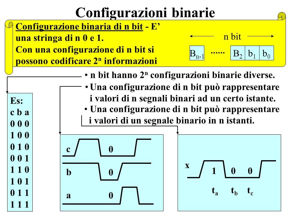 Configurazioni binarie