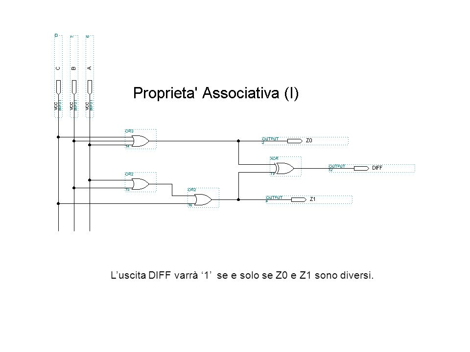 L'uscita DIFF varrà '1' se e solo se Z0 e Z1 sono diversi.