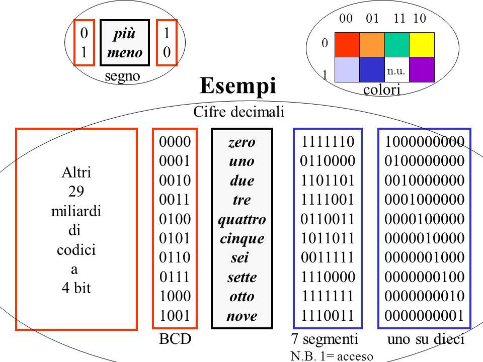 Esempi 1 colori più meno segno zero uno due tre quattro cinque sei