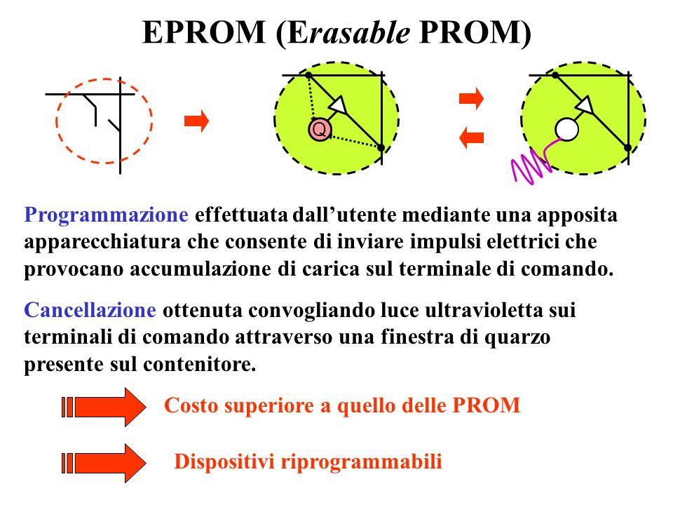 EPROM (Erasable PROM) Q. Q. Programmazione effettuata dall'utente mediante una apposita.