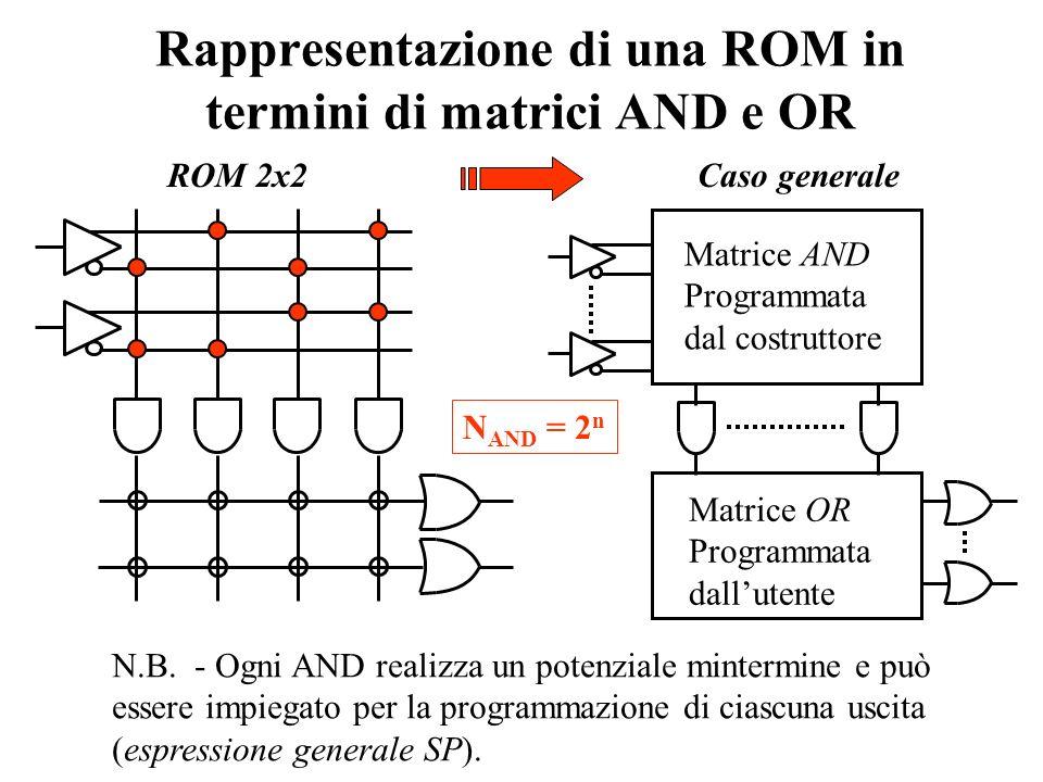 Rappresentazione di una ROM in termini di matrici AND e OR
