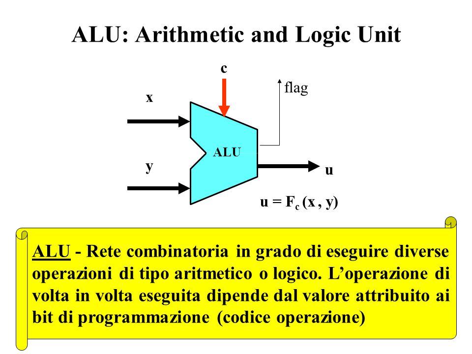 ALU: Arithmetic and Logic Unit