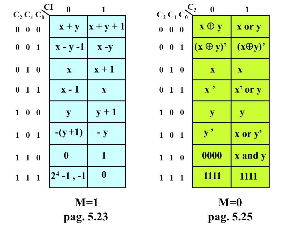 M=1 pag. 5.23 M=0 pag. 5.25 x + y x + y + 1 x -y x - y -1 x y y + 1