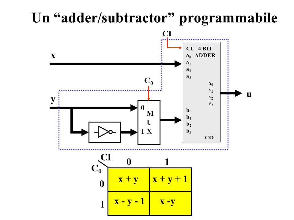 Un adder/subtractor programmabile