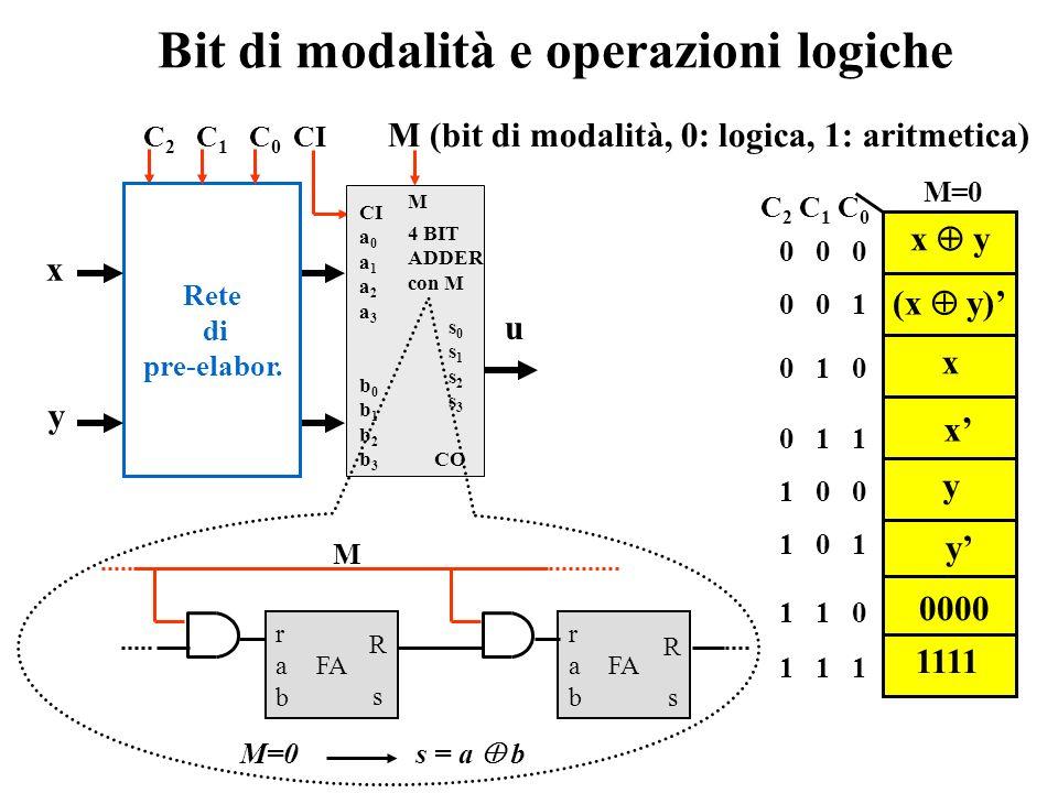 Bit di modalità e operazioni logiche
