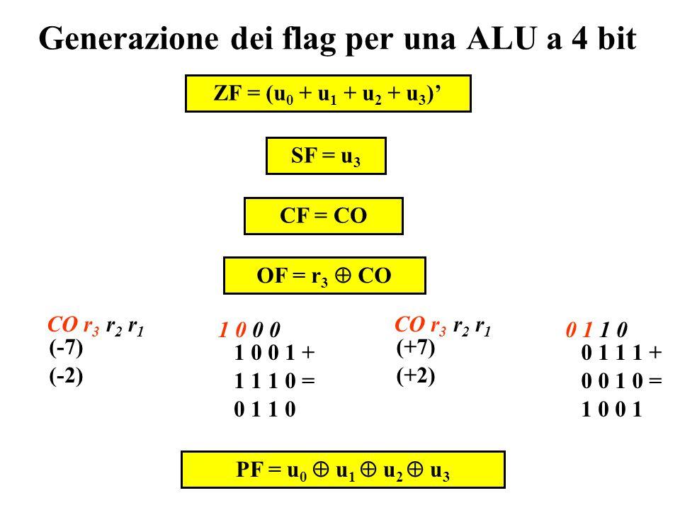 Generazione dei flag per una ALU a 4 bit